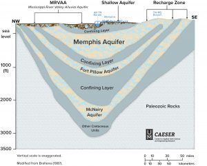 memphis aquifer water drinking