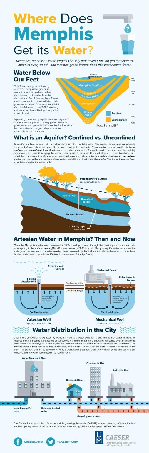 infographic about memphis water system memphis aquifer
